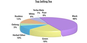Top Selling Teas Chart (World Tea News)
